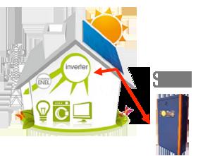 fotovoltaico con accumulo Sates