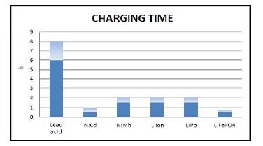 tempo di ricarica batterie al litio