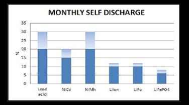 scarica mensile batterie al litio abt power