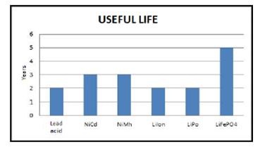 Vita Batterie al litio
