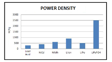 powerdensity batterie al litio