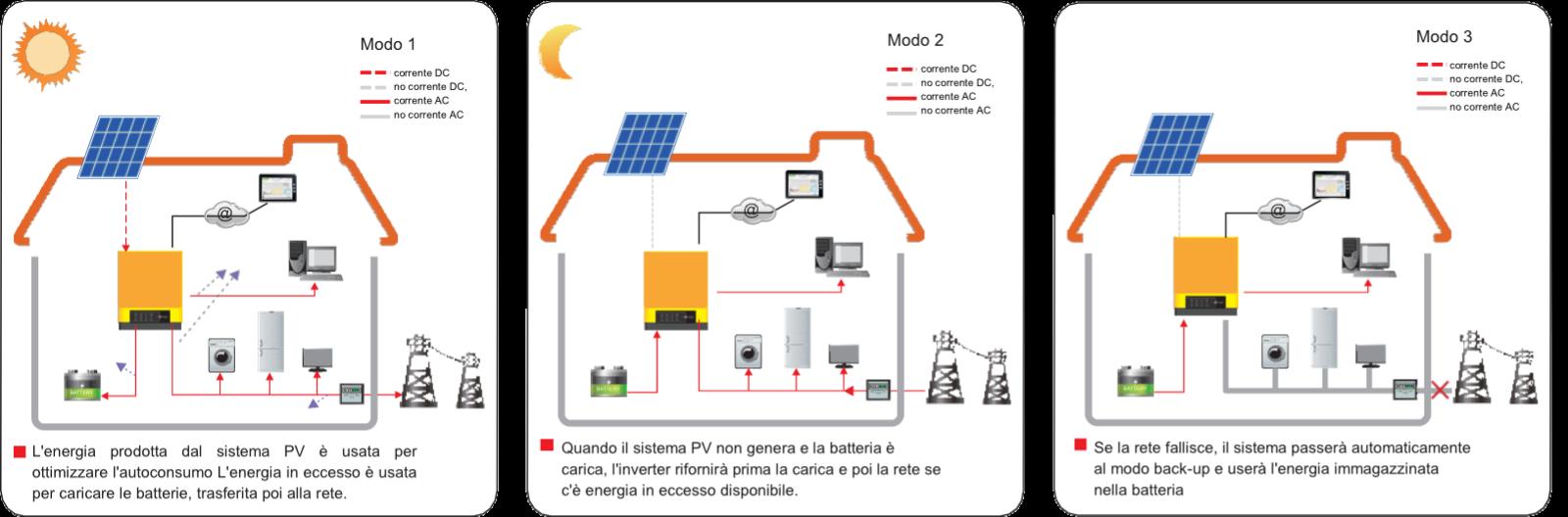 Impianti fotovoltaici Linea Future - Schema base di funzionamento
