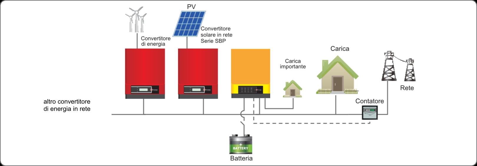 Impianti fotovoltaici Linea Retrofit - Schema base di funzionamento